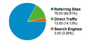 Referring sites