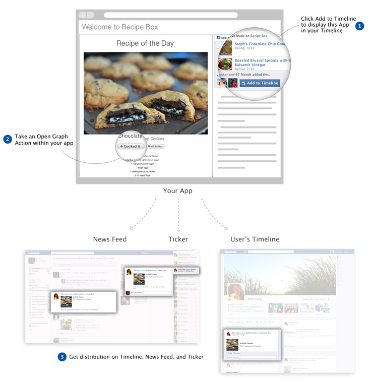 what is facebook open graph